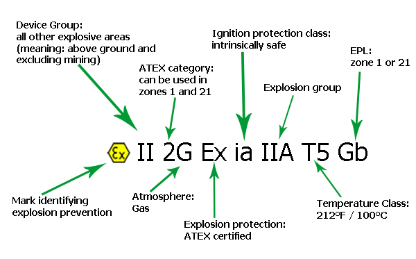 atex_string_explained