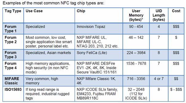 nfc_types